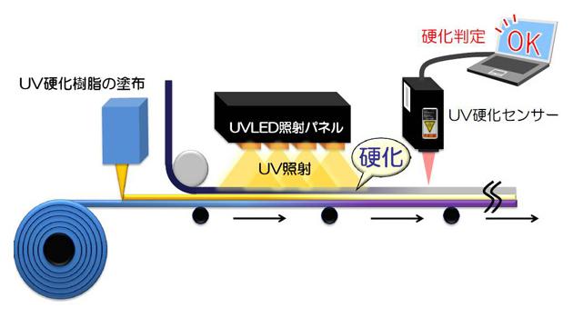 生産ラインでの使用例イメージ図