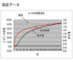 硬化の経時変化の測定例02