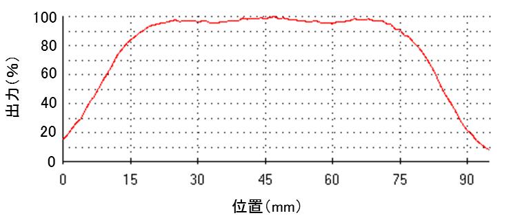 UV-LED照度測定サンプル02