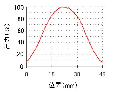 UV-LED照度測定サンプル03